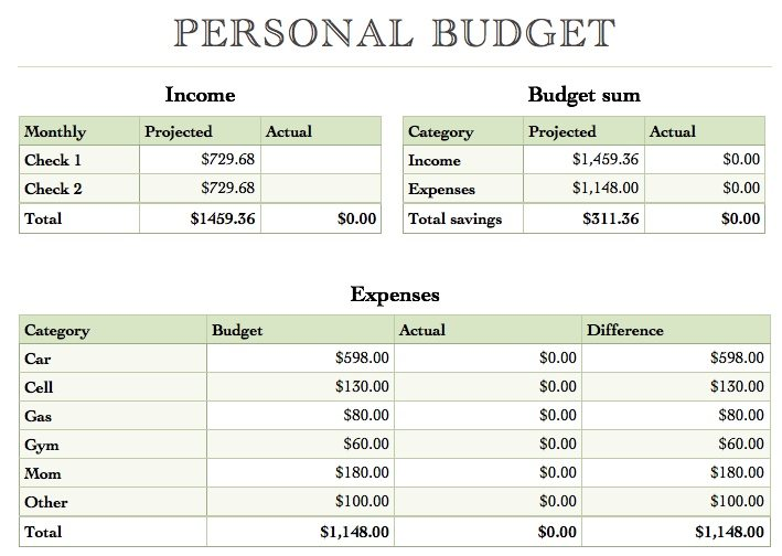 Numbers yearly budget template free iwork templates for Personnel budget template