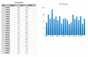 Numbers Blood Sugar Tracking Template